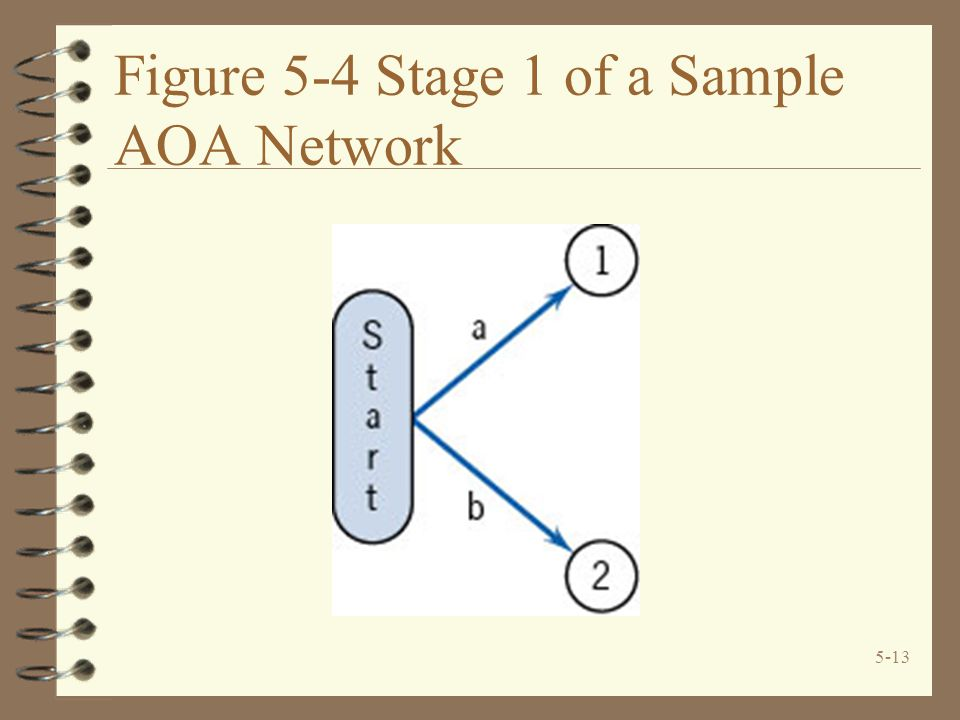 Figure 5-4 Stage 1 of a Sample AOA Network