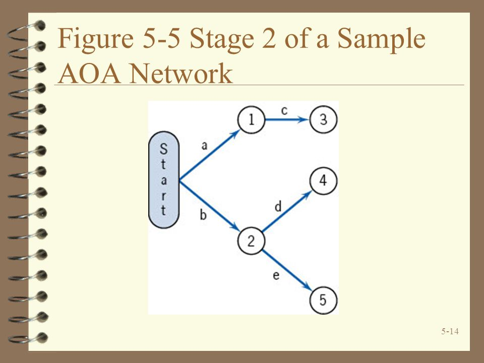 Figure 5-5 Stage 2 of a Sample AOA Network