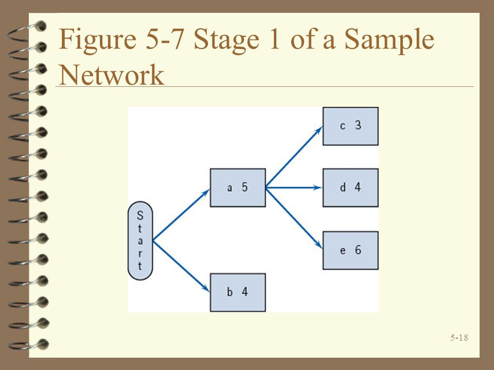 Figure 5-7 Stage 1 of a Sample Network