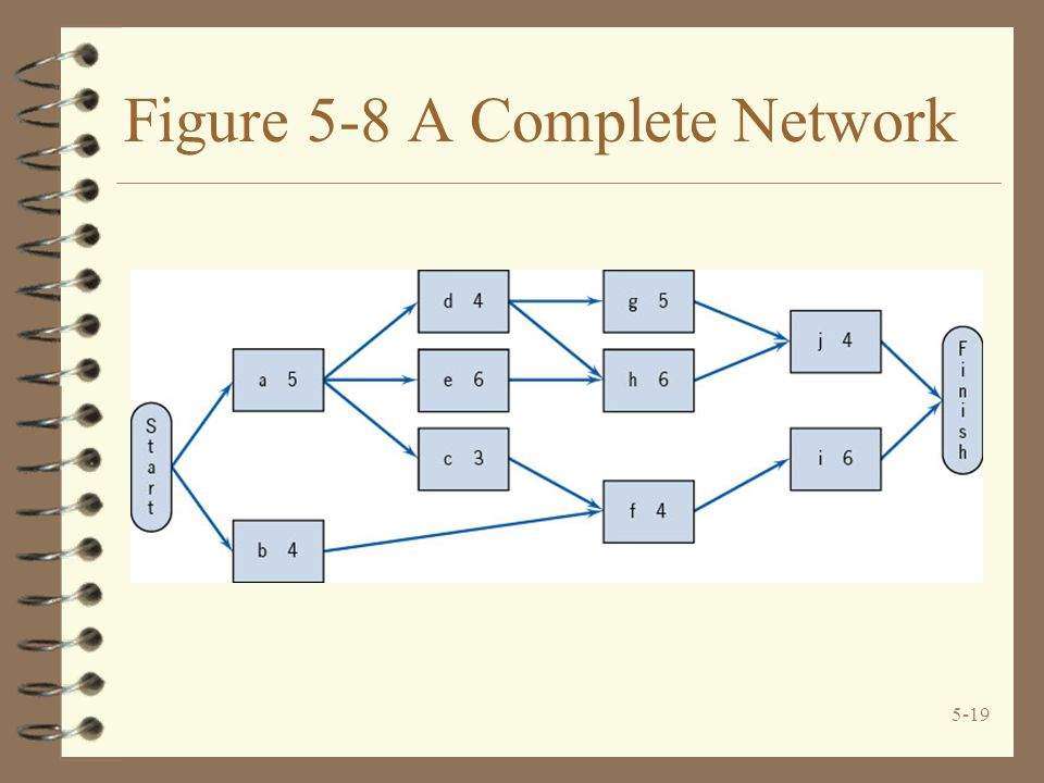 Figure 5-8 A Complete Network