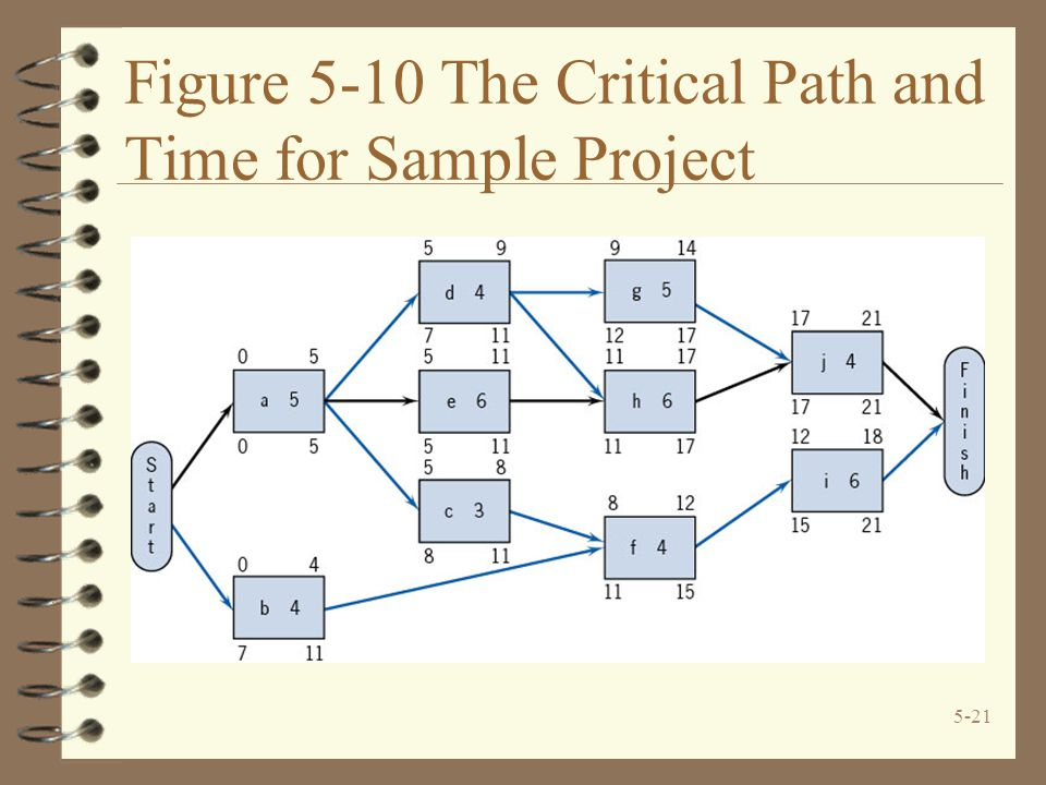 Figure 5-10 The Critical Path and Time for Sample Project