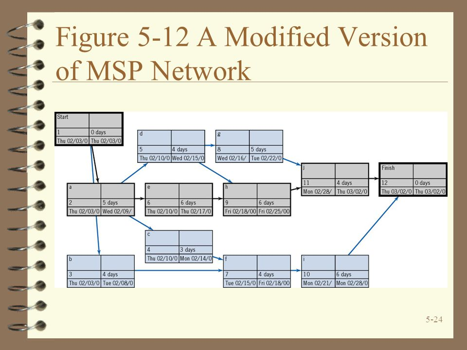 Figure 5-12 A Modified Version of MSP Network