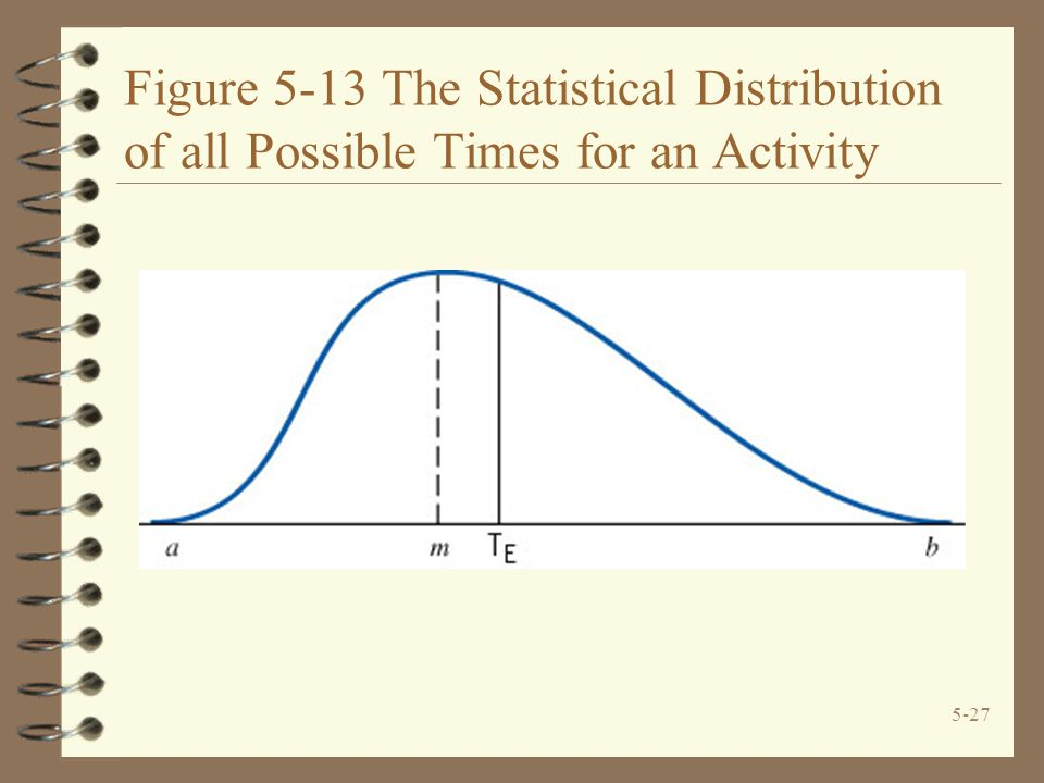 Figure 5-13 The Statistical Distribution of all Possible Times for an Activity