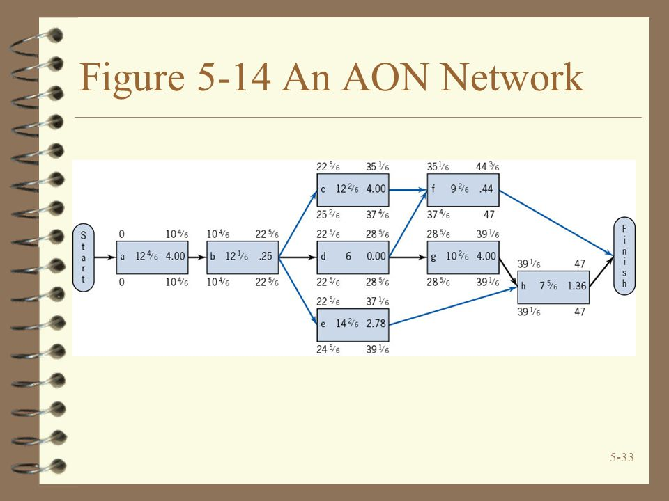 Figure 5-14 An AON Network