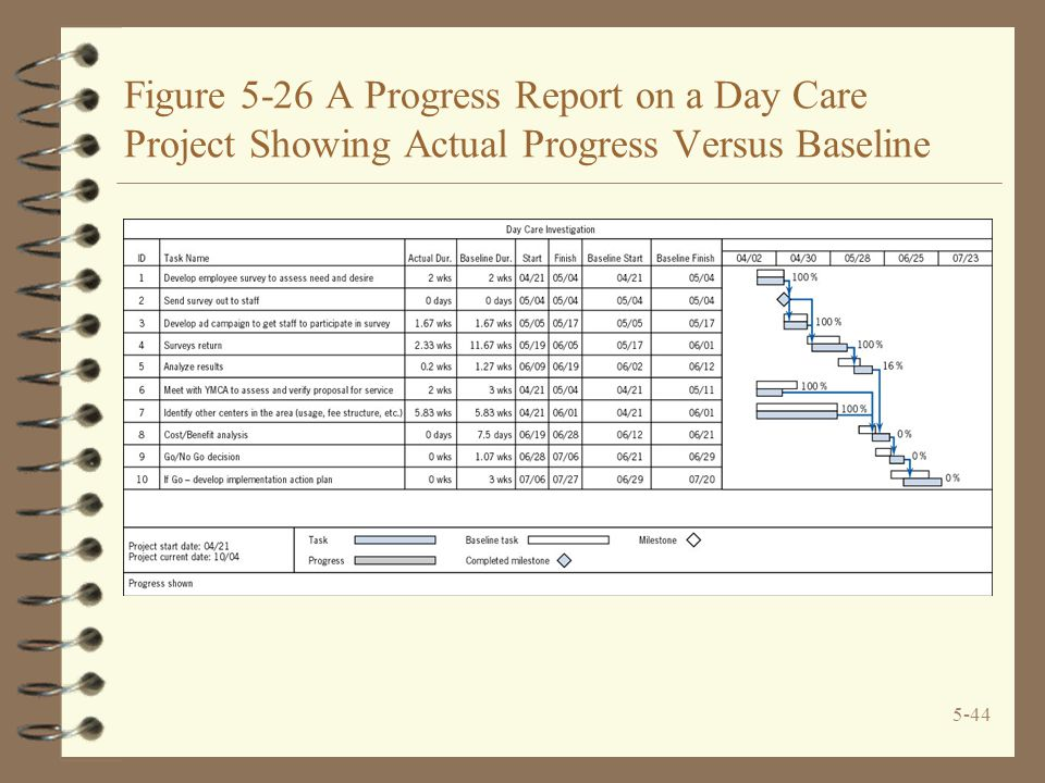Figure 5-26 A Progress Report on a Day Care Project Showing Actual Progress Versus Baseline