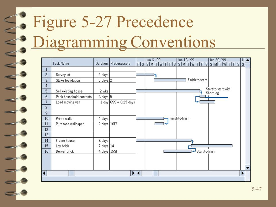 Figure 5-27 Precedence Diagramming Conventions