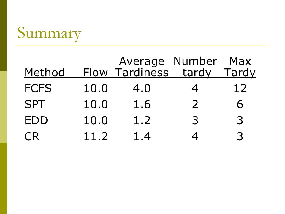 Summary Average Number Max Method Flow Tardiness tardy Tardy