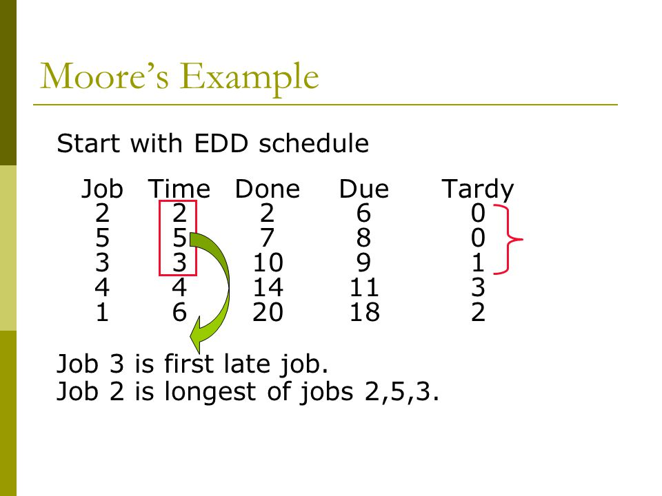 Moore's Example Start with EDD schedule Job Time Done Due Tardy