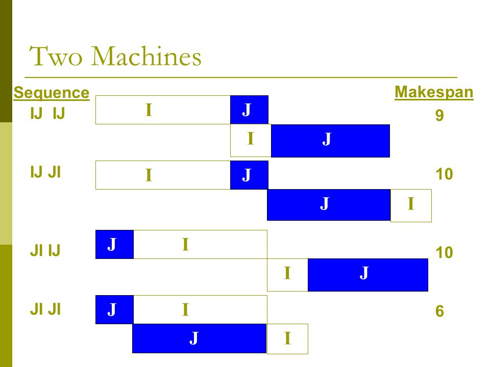 Two Machines I J I J I J J I J I I J J I J I Sequence Makespan IJ IJ 9