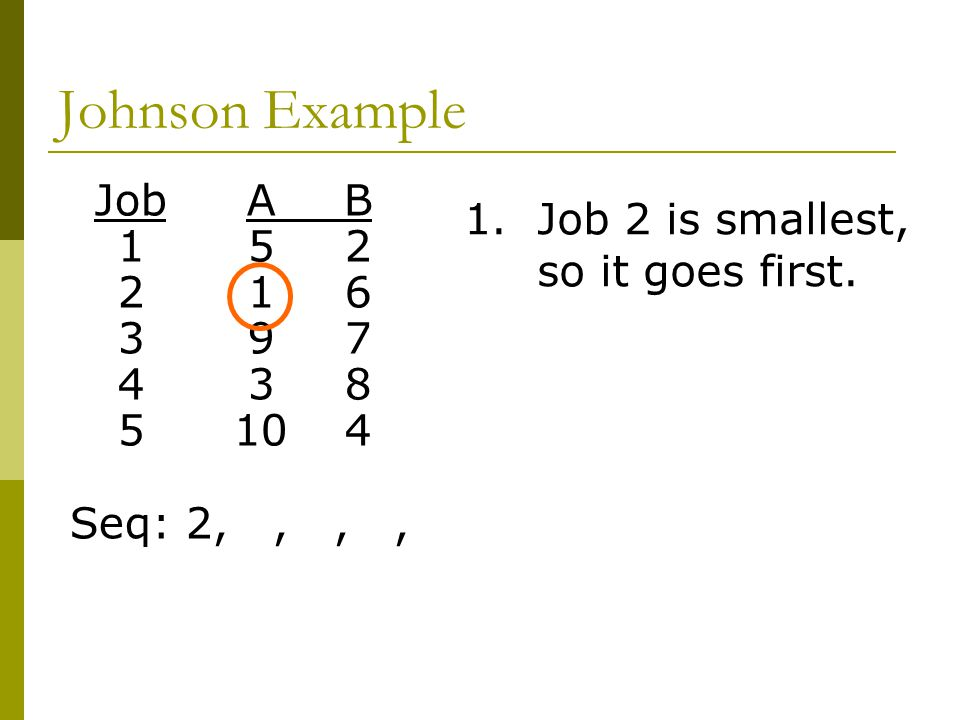Johnson Example Job A B 1. Job 2 is smallest, so it goes first. 1 5 2