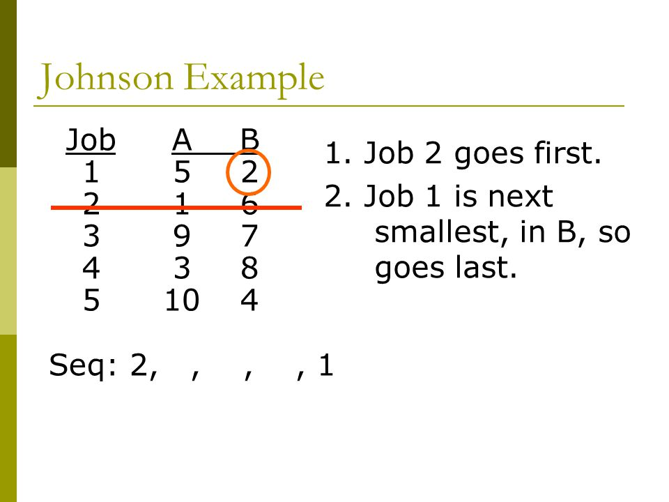 Johnson Example Job A B 1. Job 2 goes first. 1 5 2