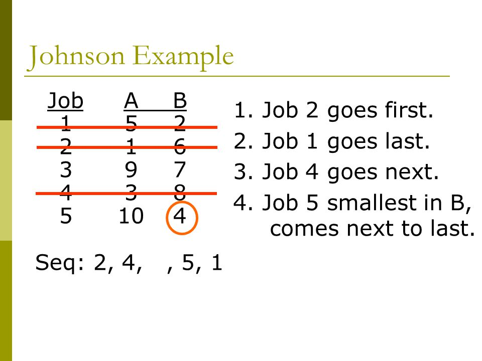 Johnson Example Job A B 1. Job 2 goes first. 1 5 2 2. Job 1 goes last.
