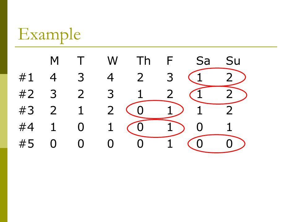 Example M T W Th F Sa Su. #1 4 3 4 2 3 1 2. #2 3 2 3 1 2 1 2. #3 2 1 2 0 1 1 2. #4 1 0 1 0 1 0 1.