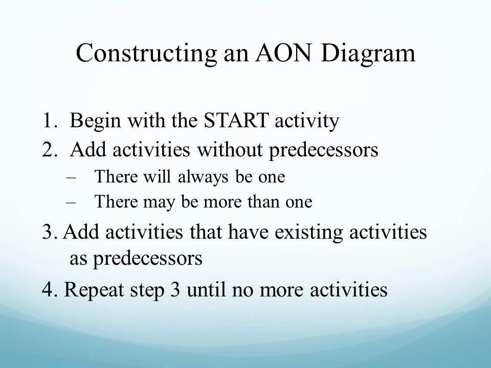 Constructing an AON Diagram