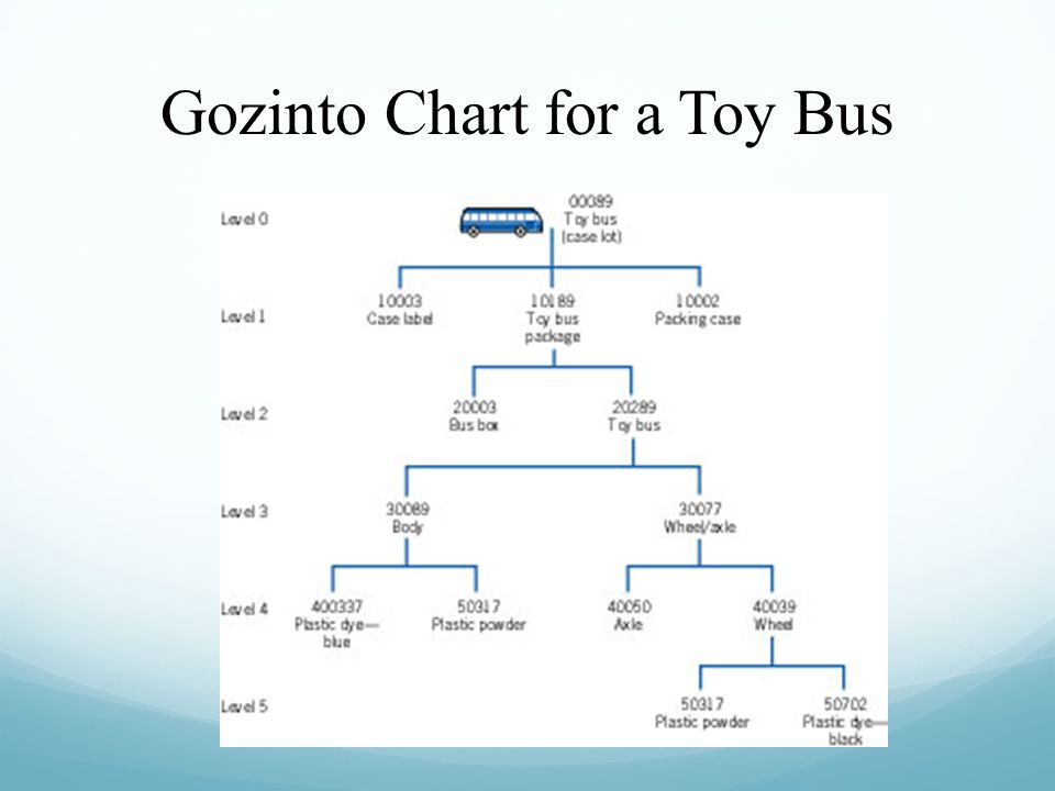 Gozinto Chart for a Toy Bus