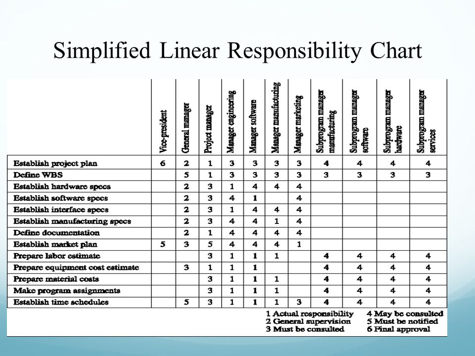 Project scheduling gantt pert charts ppt video online for Linear responsibility chart template