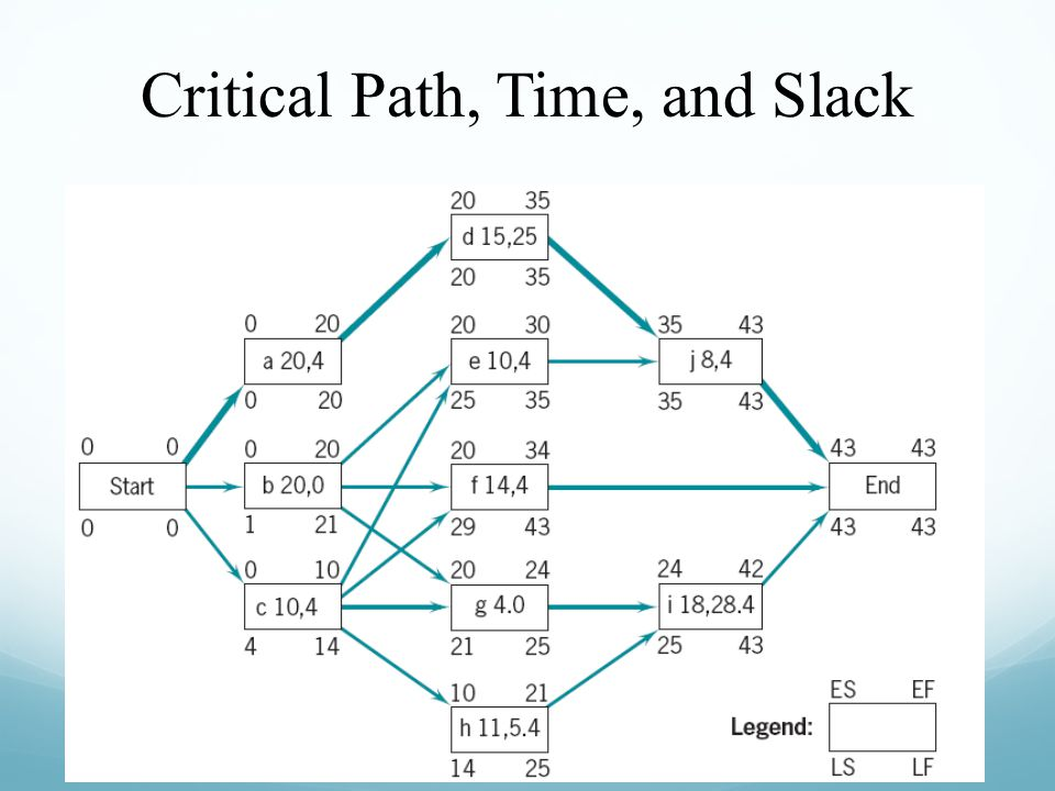 Critical Path, Time, and Slack