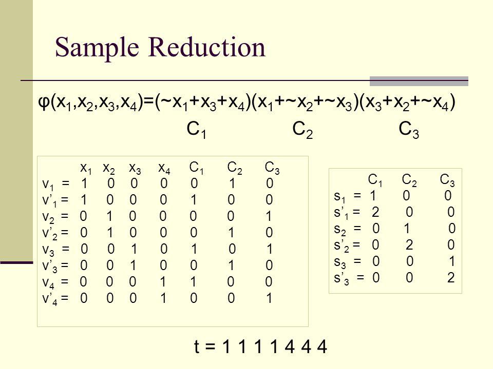 Sample Reduction φ(x1,x2,x3,x4)=(~x1+x3+x4)(x1+~x2+~x3)(x3+x2+~x4) C1 C2 C3 x1 x2 x3 x4 C1 C2 C3.