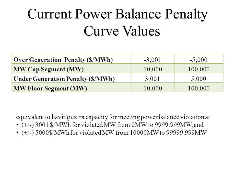 Current Power Balance Penalty Curve Values