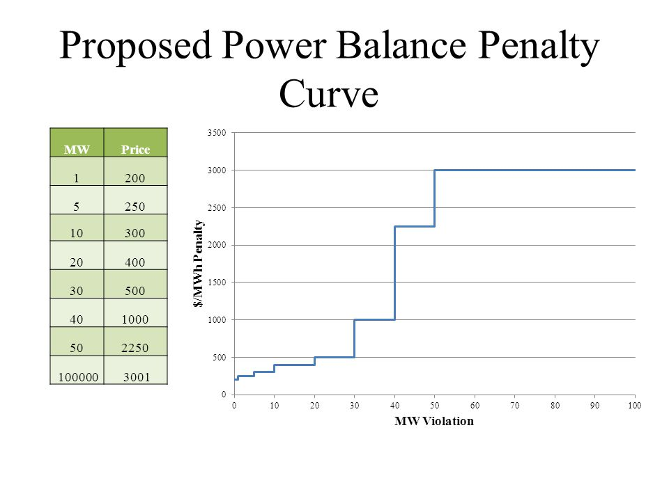 Proposed Power Balance Penalty Curve