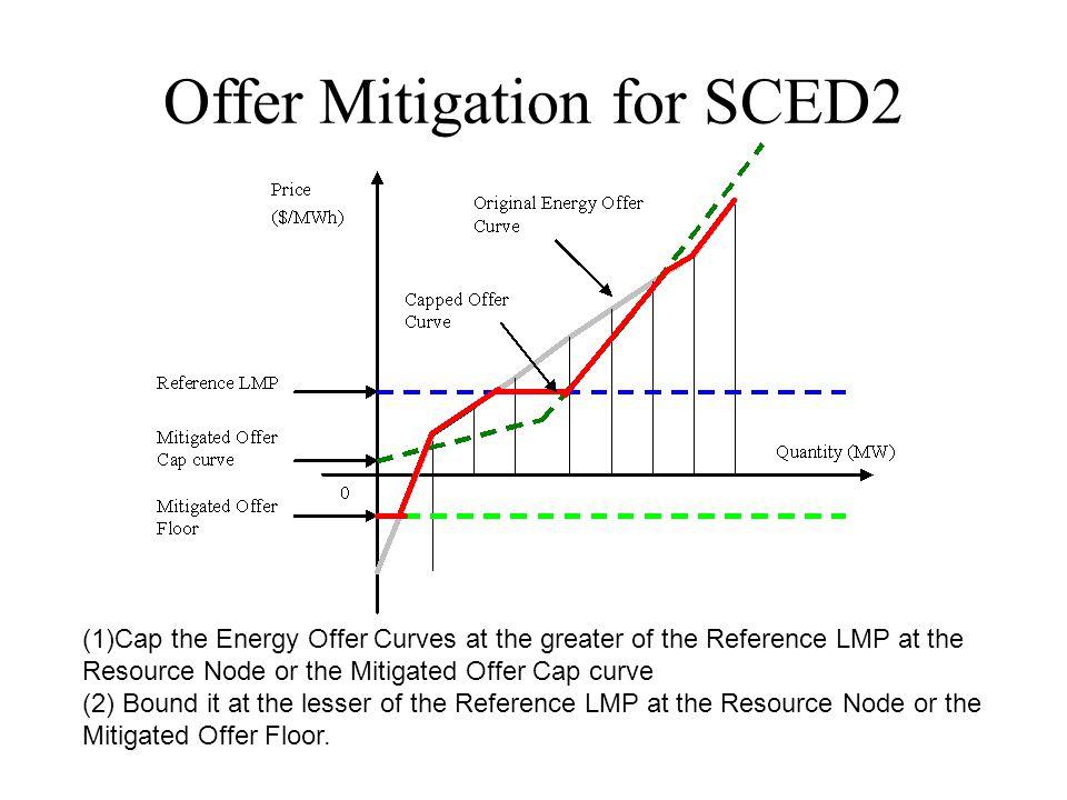 Offer Mitigation for SCED2
