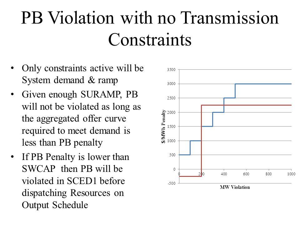 PB Violation with no Transmission Constraints