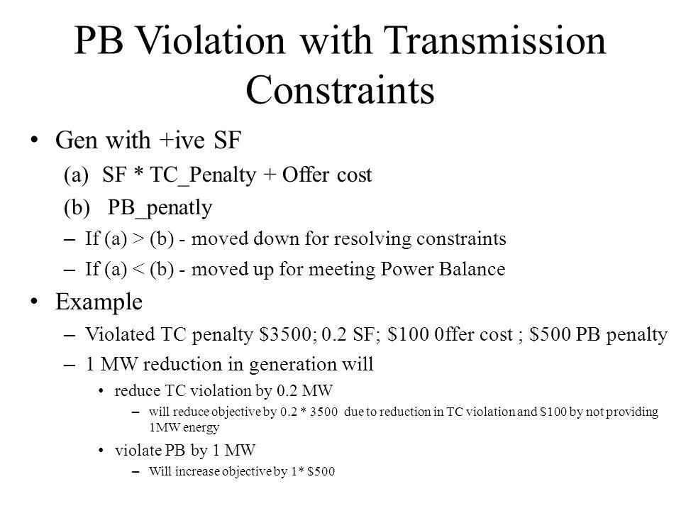 PB Violation with Transmission Constraints