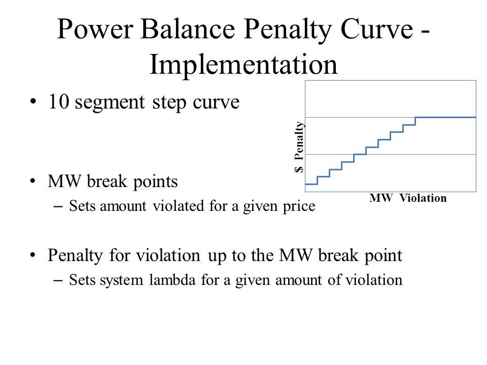 Power Balance Penalty Curve - Implementation