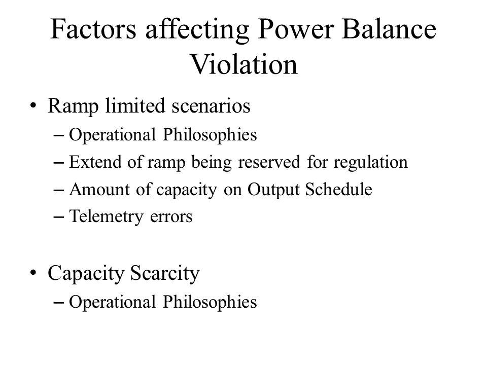 Factors affecting Power Balance Violation