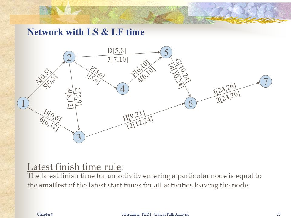 Network with LS & LF time