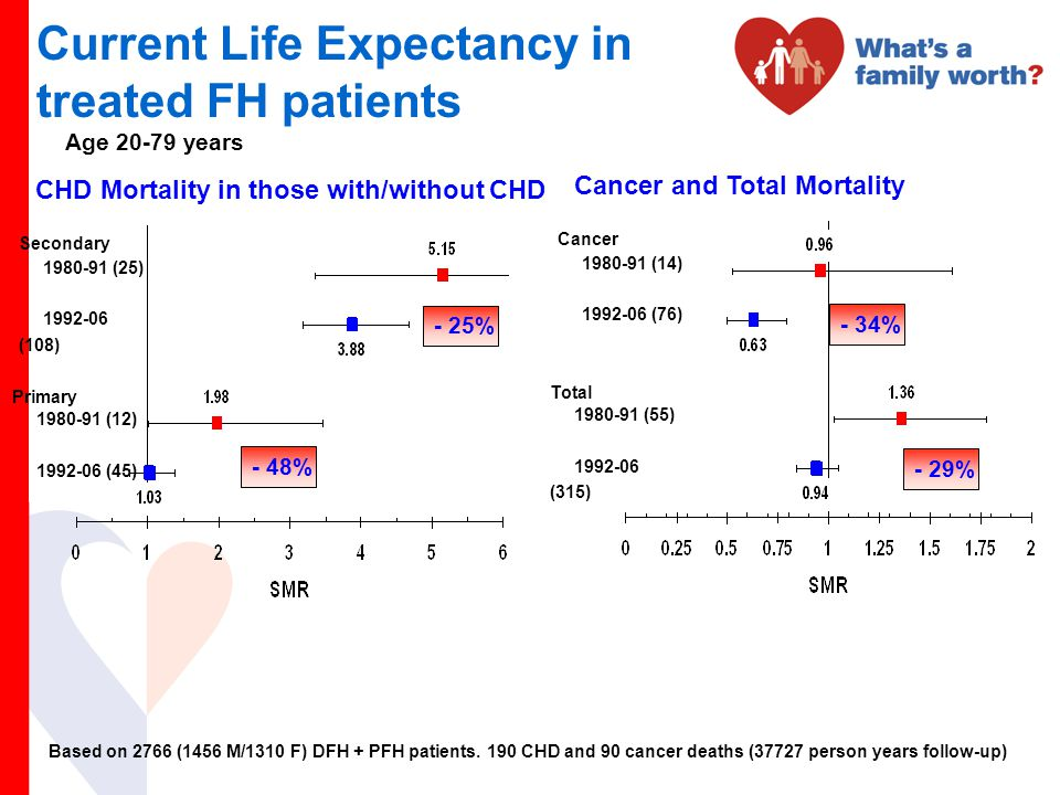 Current Life Expectancy in treated FH patients