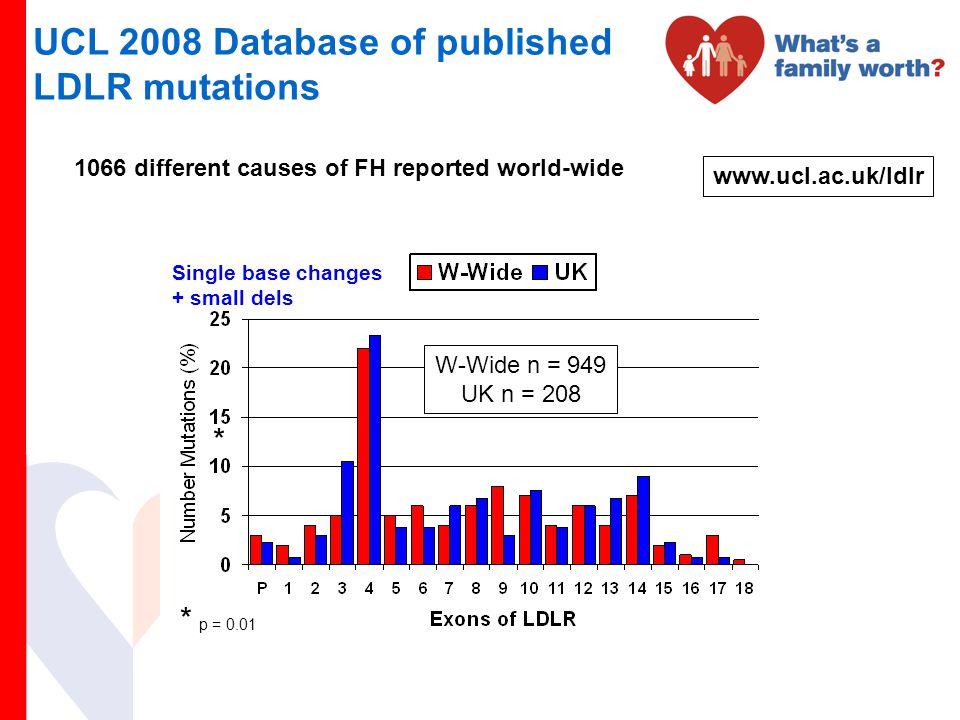 UCL 2008 Database of published LDLR mutations