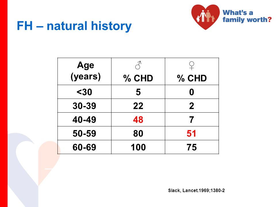 FH – natural history Age (years) ♂ % CHD ♀ <30 5 30-39 22 2 40-49