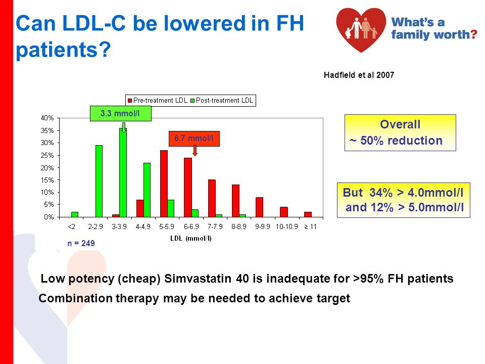 Can LDL-C be lowered in FH patients
