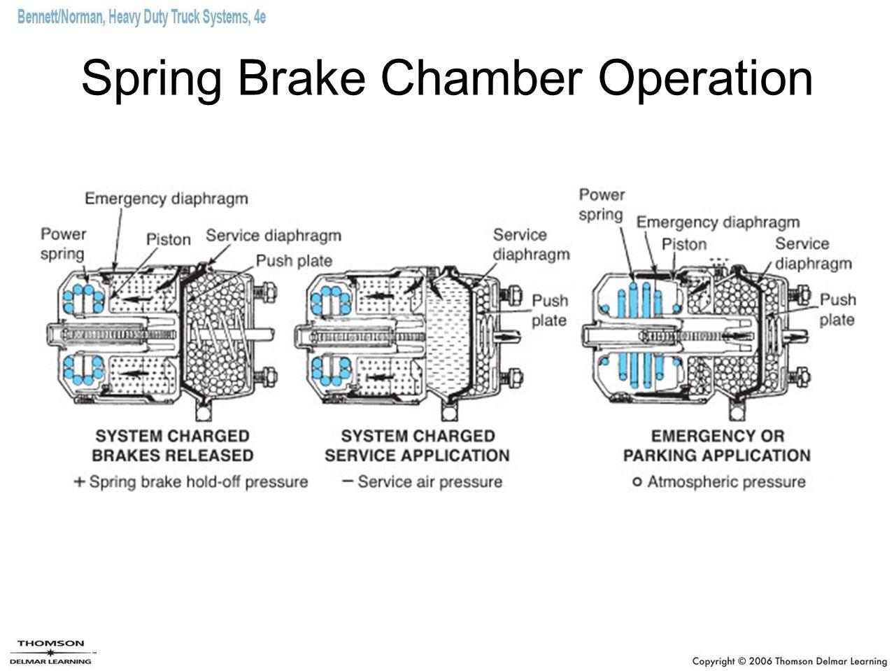 Spring Brake Chamber Operation