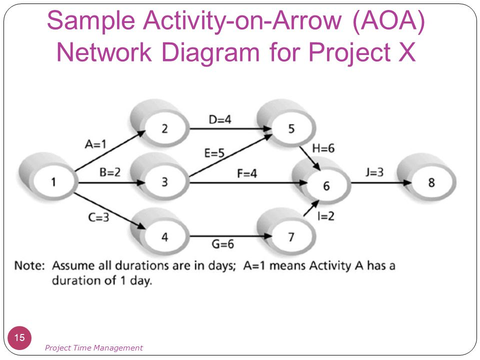 Network Mapping & Diagramming software