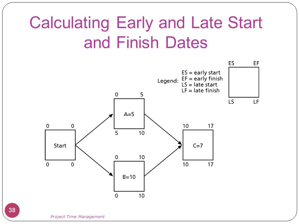 Calculating Early and Late Start and Finish Dates