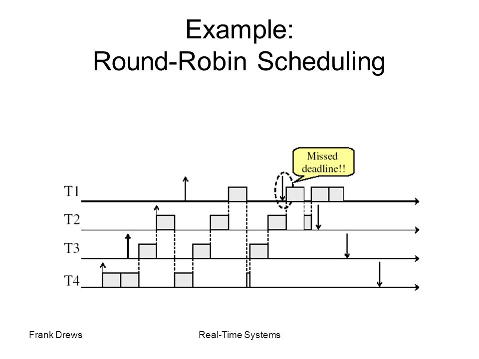 Example: Round-Robin Scheduling