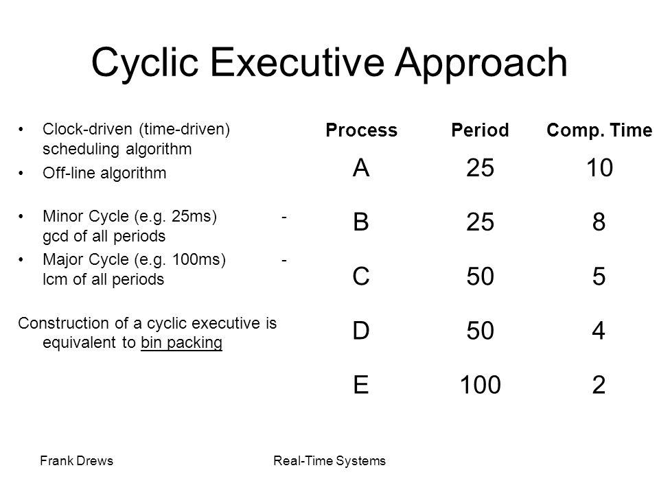Cyclic Executive Approach