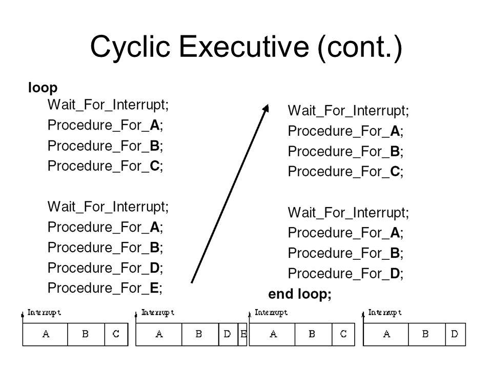 Cyclic Executive (cont.)