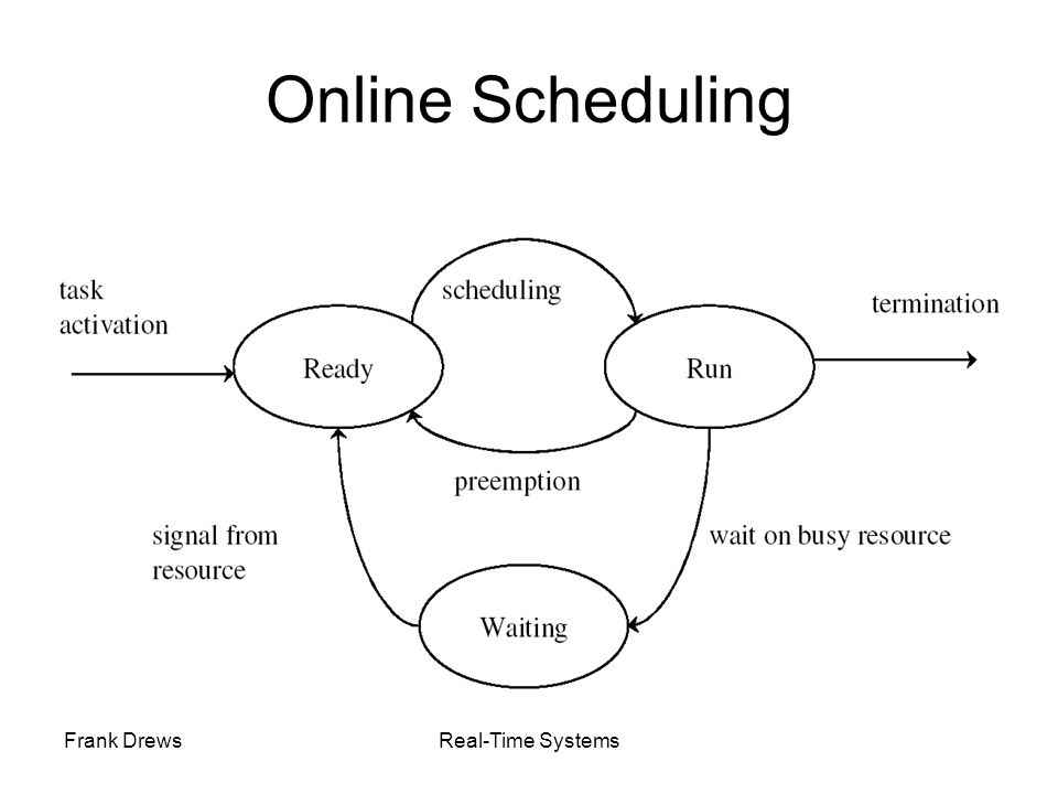 Online Scheduling Frank Drews Real-Time Systems