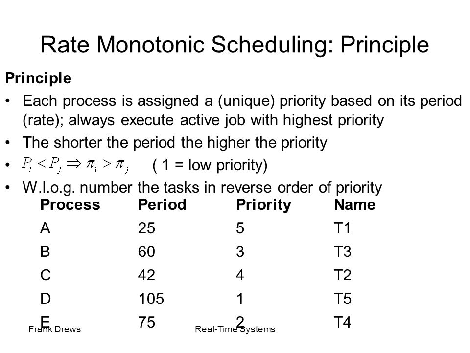Rate Monotonic Scheduling: Principle