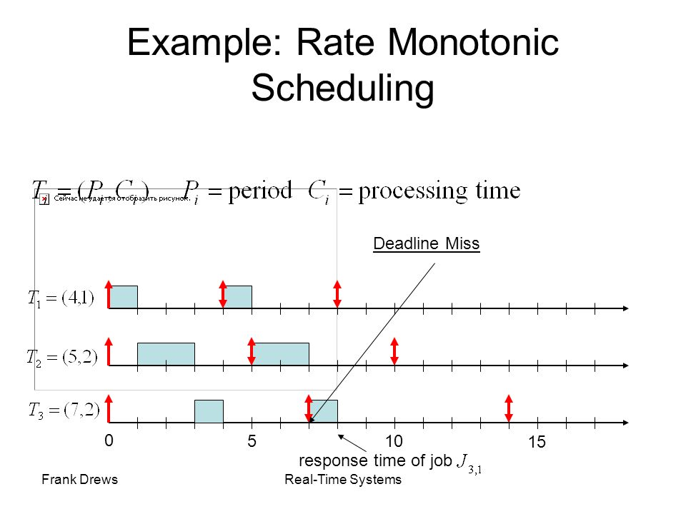 Example: Rate Monotonic Scheduling