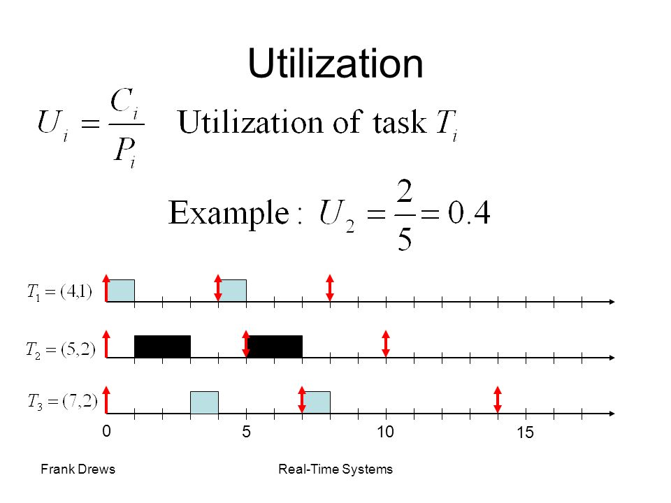 Utilization 5 10 15 Frank Drews Real-Time Systems