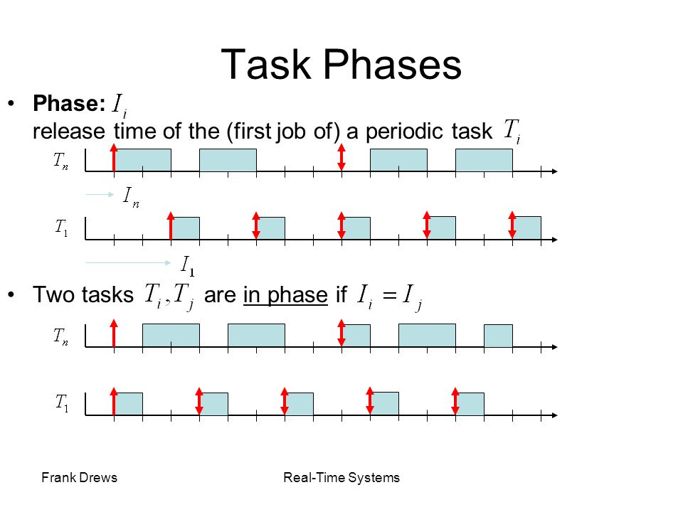 Task Phases Phase: release time of the (first job of) a periodic task