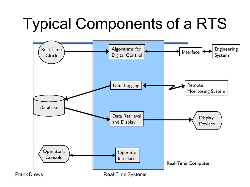 Typical Components of a RTS