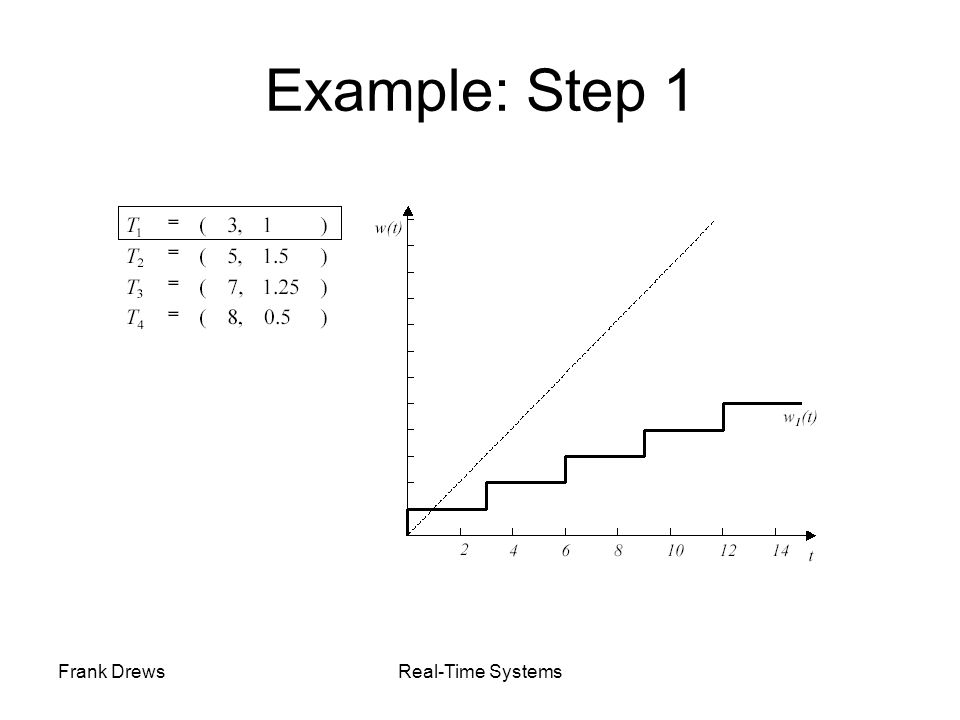 Example: Step 1 Frank Drews Real-Time Systems