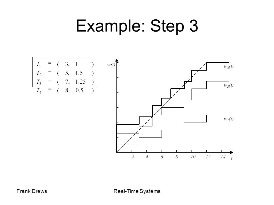 Example: Step 3 Frank Drews Real-Time Systems