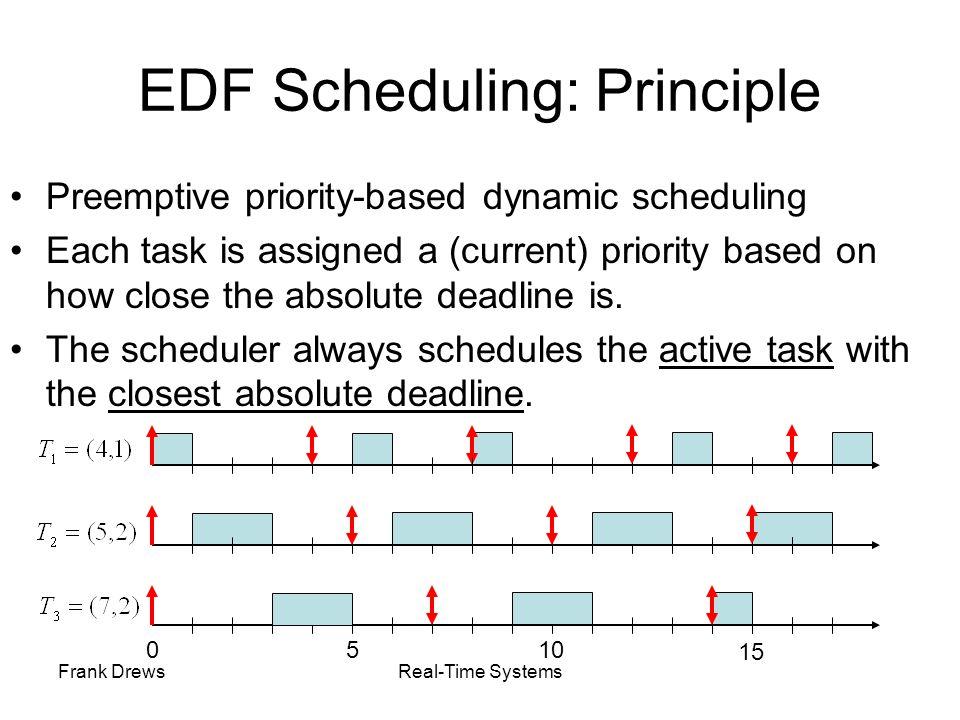 EDF Scheduling: Principle