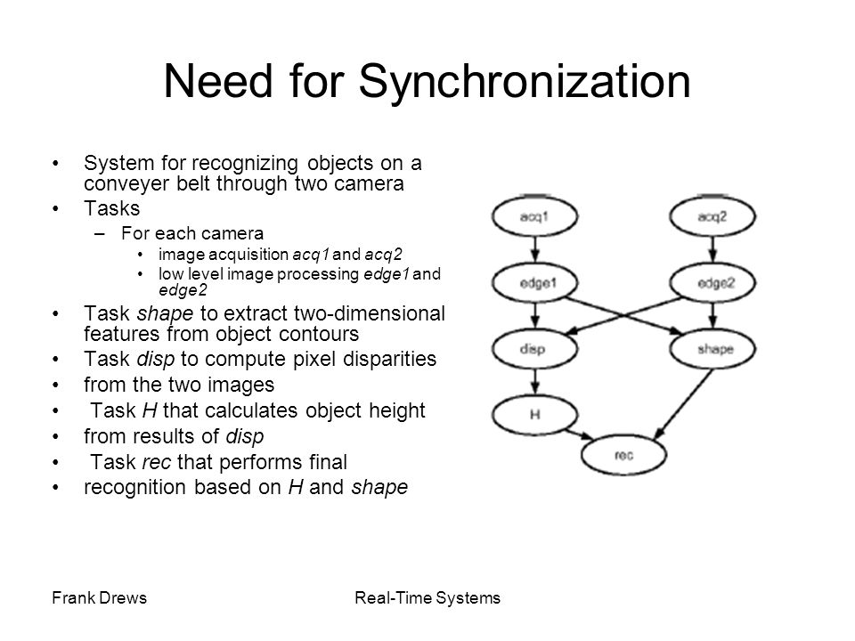 Need for Synchronization